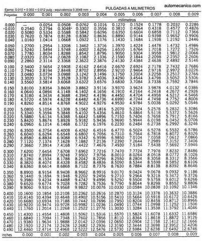 tabla de conversiones