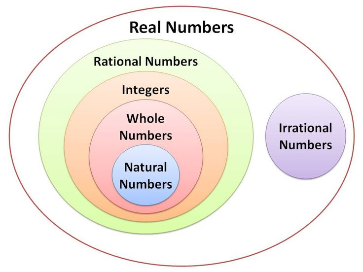 52 best real numbers images on pinterest real numbers math venn diagram of real numbers ccuart Gallery