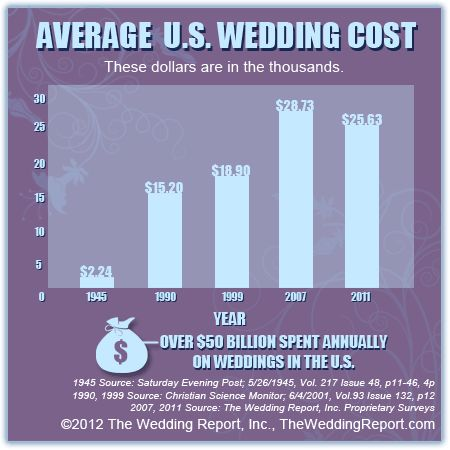 Wedding Infographic Of Average Cost 1945 To 2011