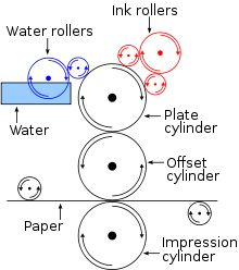Offset printing - Wikipedia, the free encyclopedia