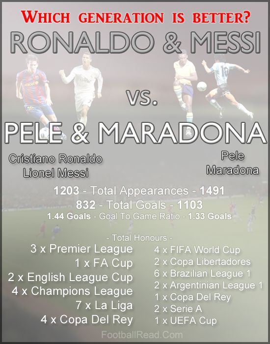 Ronaldo and Messi vs. Pele and Maradona - Which generation is better?