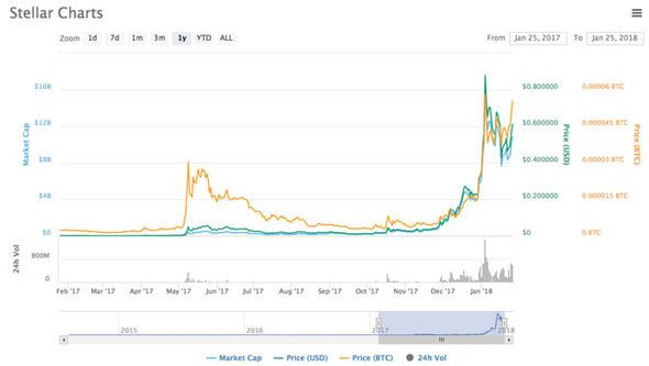 Stellar yearly price chart Stellar price: What is Stellar? Fastest growing cryptocurrency SURGES in value