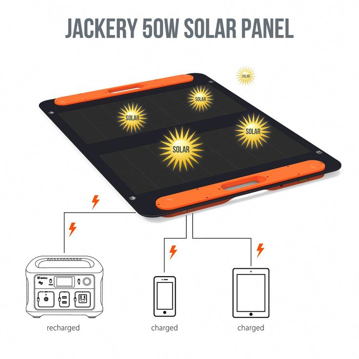 50w Solar Panel Jackery Solarpanels Solarenergy Solarpower Solargenerator Solarpanelkits Solarwaterheater In 2020 Solar Technology Solar Panels Solar Energy Panels