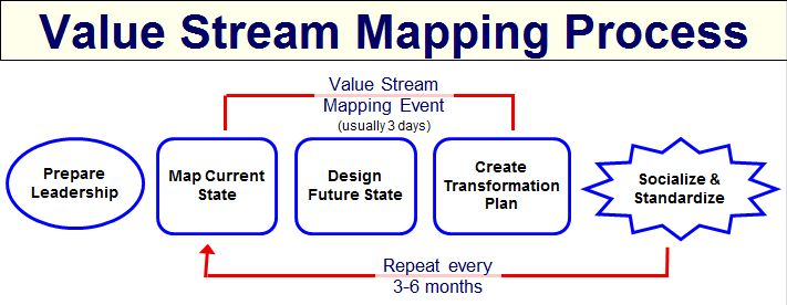 value-stream mapping is often associated with manufacturing, it is also used in logistics, supply chain, service related industries, healthcare, software development, product development, and administrative and office processes.