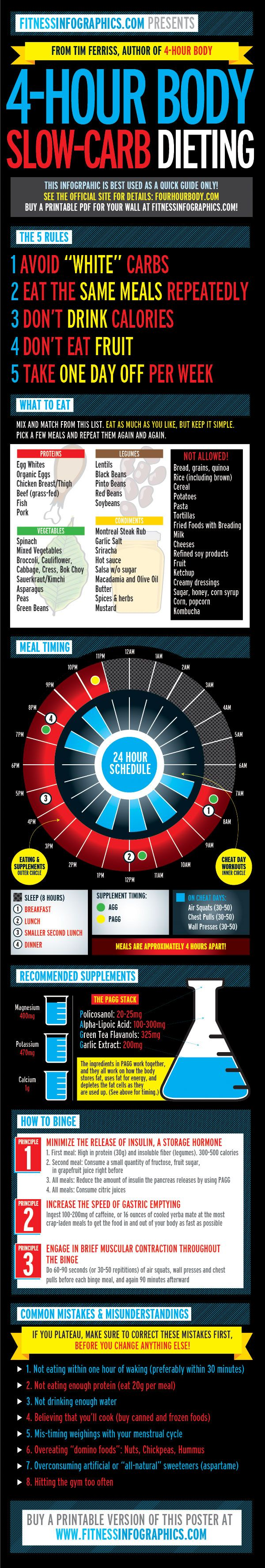 Tim Ferriss popular 4-Hour Body dieting plan in infographic form! Jump on the bandwagon!