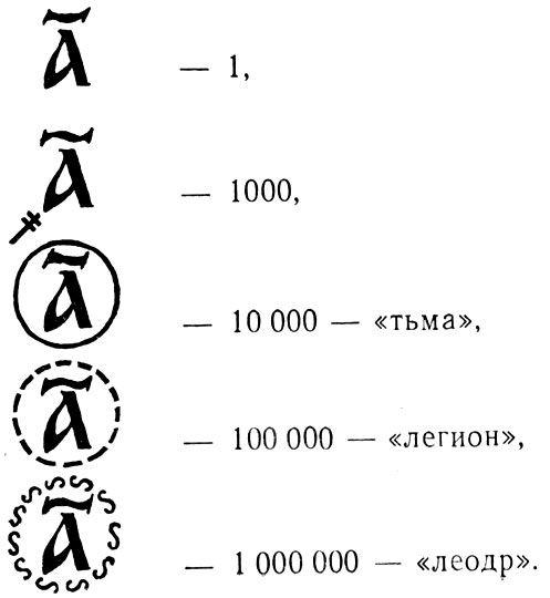 До петровских реформ сохранялось неудобное разнообразие связи букв азбуки с цифрами и числами