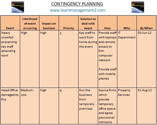 Contingency Planning  project management  Contingency