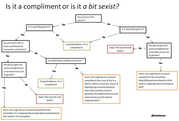 Is It a Compliment or Is It a Bit Sexist? Flowchart Diagram for Dummies