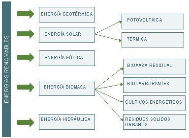 tipos de energias renovables - Buscar con Google