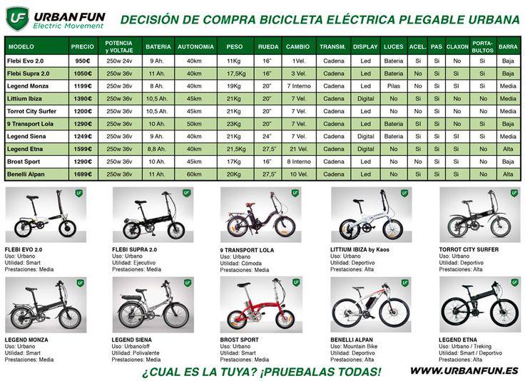 Bicicletas eléctricas, urbanas y plegables. Urbanfun Barcelona