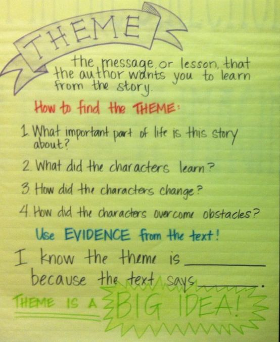 Theme anchor chart                                                                                                                                                                                 More