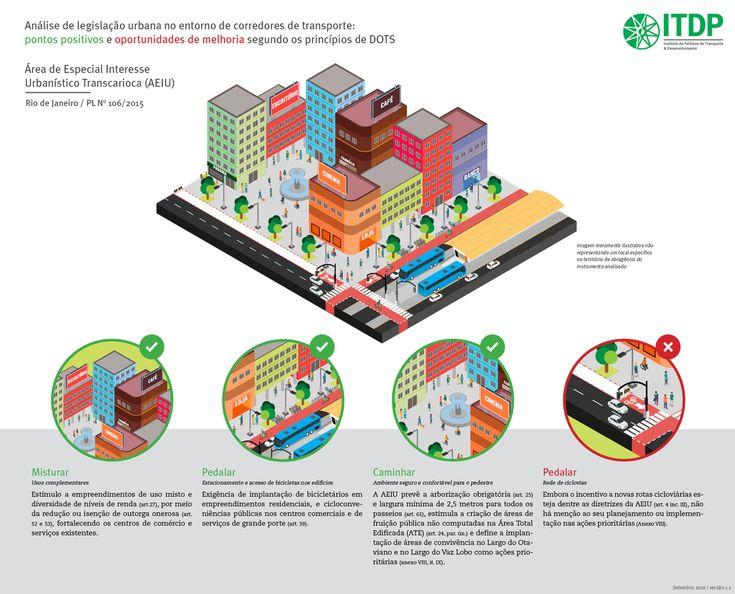 Legislação urbana e corredores de transporte nas grandes cidades brasileiras…