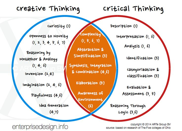 critical thinking vs creative thinking in nursing Understanding logic and critical thinking is key to evaluating the claims, ideas, and arguments you encounter explore what it means to think logically.