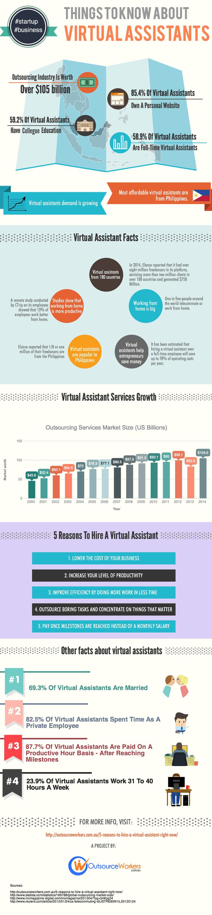 how to grow your business with virtual assistants infographic