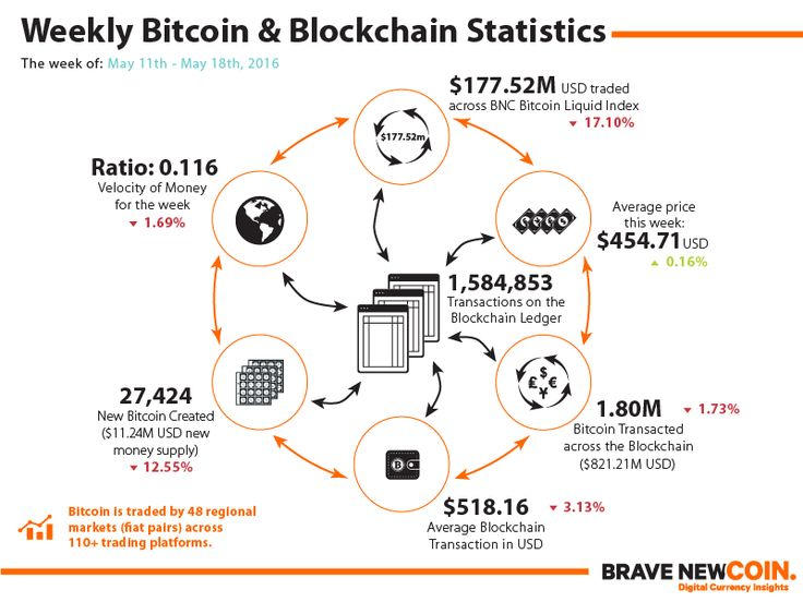 Blockchain & Bitcoin Markets Statistics 18th May 2016