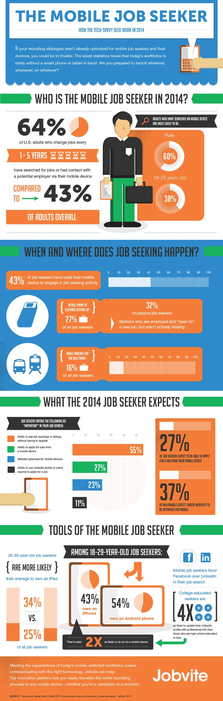 best images about job search wins fails the is your job search mobile some facts and figures about how job seekers are