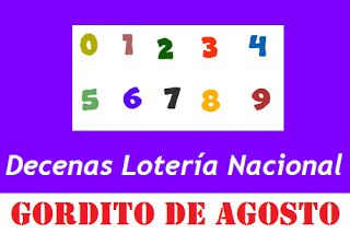 Pirámide de la Suerte y Decenas Para el Gordito del Zodiaco de Agosto 1 de Septiembre 2017 Lotería Nacional de Panamá