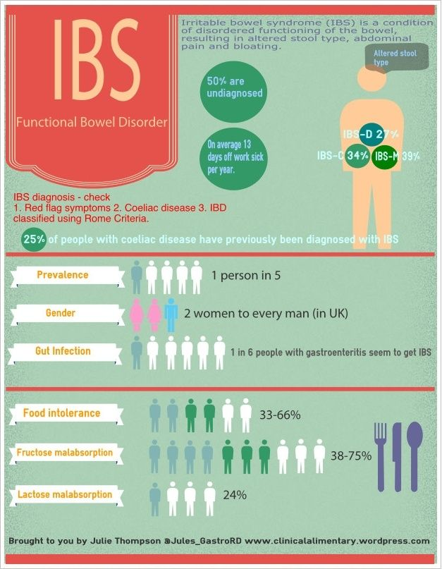 An interesting infographic on Irritable Bowel Syndrome (IBS).