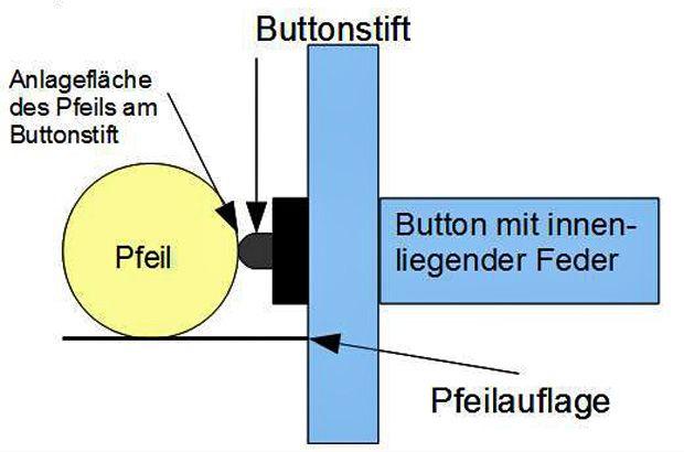 Bogensportlexikon: Der Button und seine Funktionsweise | Deutscher Bogensportverlag