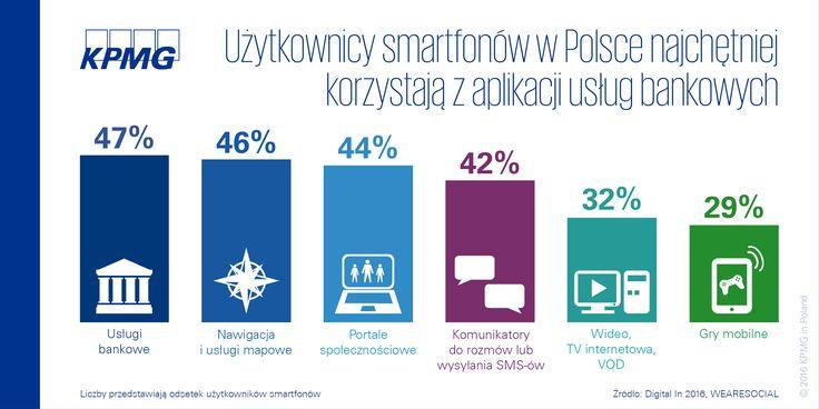 Użytkownicy smartfonów w Polsce najchętniej korzystają z aplikacji usług bankowych #ubezpieczenia #smarfon #aplikacje #KPMG #KPMGPoland