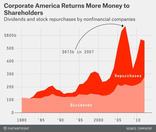 What is less well-known, however, is that a relatively small group of large U.S. blue chips — companies including Coca-Cola, McDonalds and IBM — has substantially increased the amount of cash it has returned to shareholders. In 2007, before the financial crisis, U.S. companies returned $673 billion in cash to shareholders, which represented 90 percent of aggregate corporate earnings.