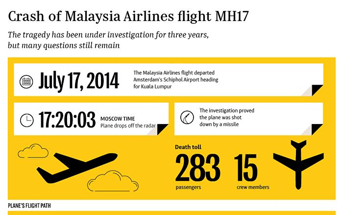 Malaysia Airlines MH17 Crash: Investigation is Yet to Be Concluded - Sputnik International