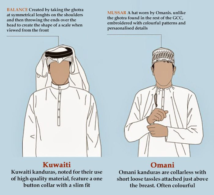 Know Your Thobe Different Styles Across The Gcc Being Arab Learn Pinterest Different