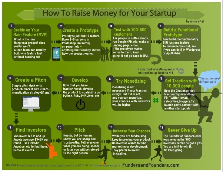 How to Raise Money For Your Startup.
