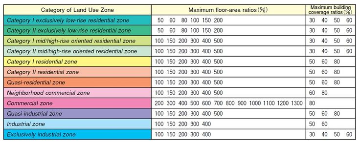 The Floor-area Ratio and Building Coverage Ratio in each Land Use Zone