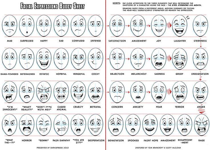 Quello che dice il volto: le espressioni nell'arte - DidatticarteBlog