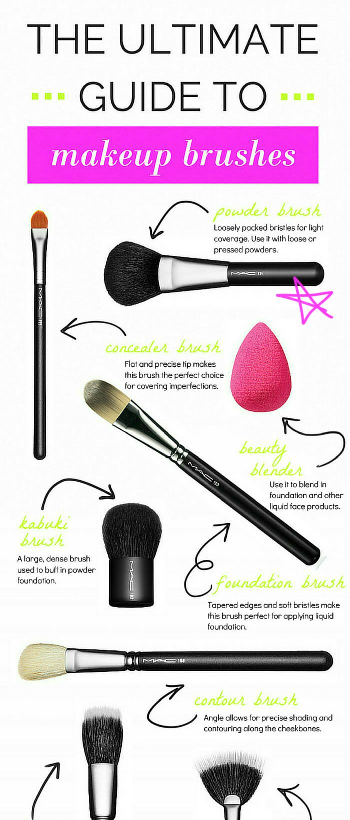 The ULTIMATE guide to makeup brushes- super simple visual guide to brushes, along with tips, tricks, and affordable brush recommendations! Where has this pin been all my life?!