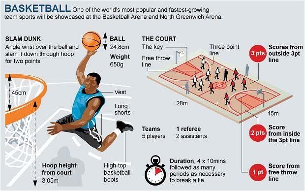 London 2012 Olympics Basketball Guide Sports