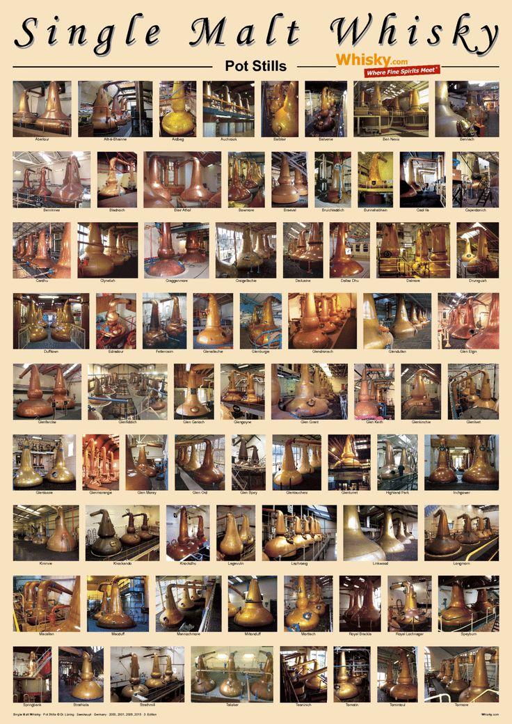 Pot Stills Poster - Whisky.com