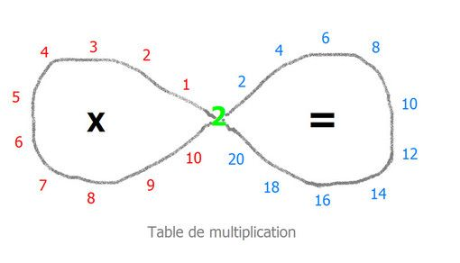 Les 40 meilleures images propos de tables de for Les table de multiplications
