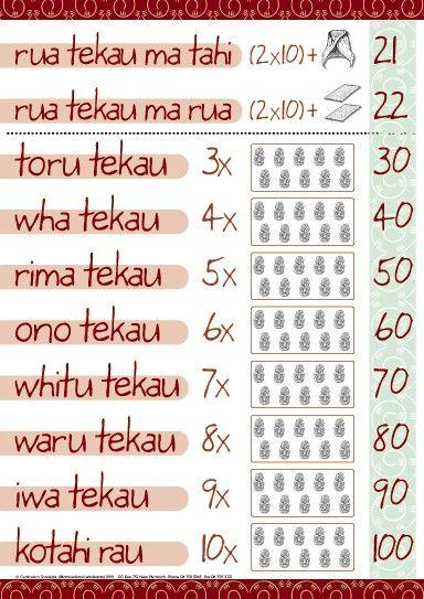 Numbers 21-100 Maori Chart | Te Reo Maori Resources