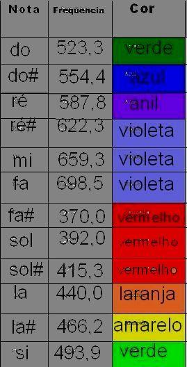 Vale dizer que primeiramente iremos converter o comprimento de onda das cores em valores de frequência utilizando uma equação que relaciona frequência, ...