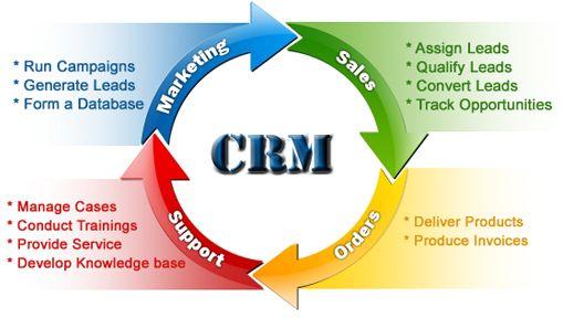 sales force management software accounts receivable management software