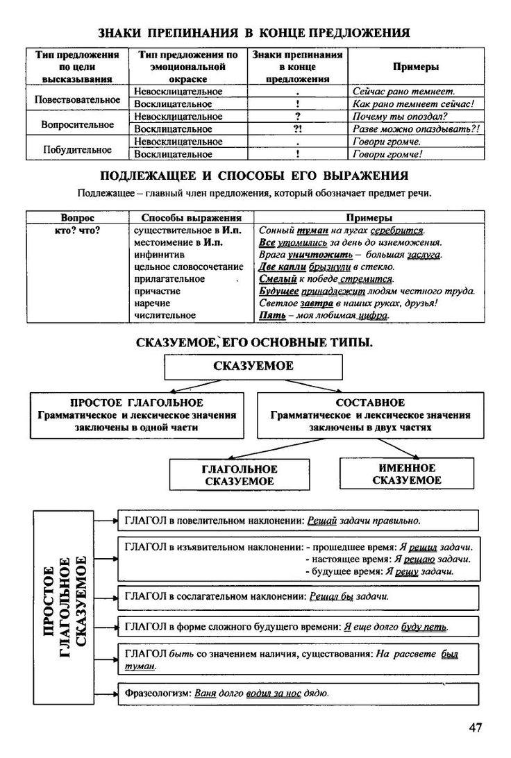 Русский язык в таблицах и схемах - Страница 2