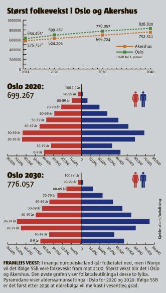 Folketallgrafikk til Klassekampen. Infografikk. Folketall, Pyramide. Graf. Oslo. Folkevekst. Infographic. Graph. Pyramid graph. Population growth. Oslo. Norway. Bar graph. Editorial design.
