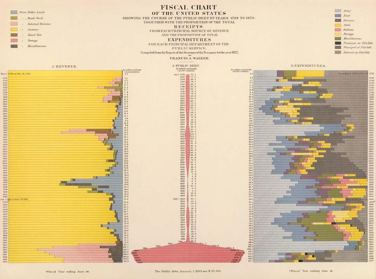 Francis Walker, Fiscal chart of the United States showing the course of the public debt by years 1789 to 1870