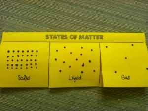 States of matter: Photo 15, Flip Books, Transformers Foldable, Photo15, States Of Matter, Matter Foldable, Matter Tried Folding, U.S. States, Property Of Matter