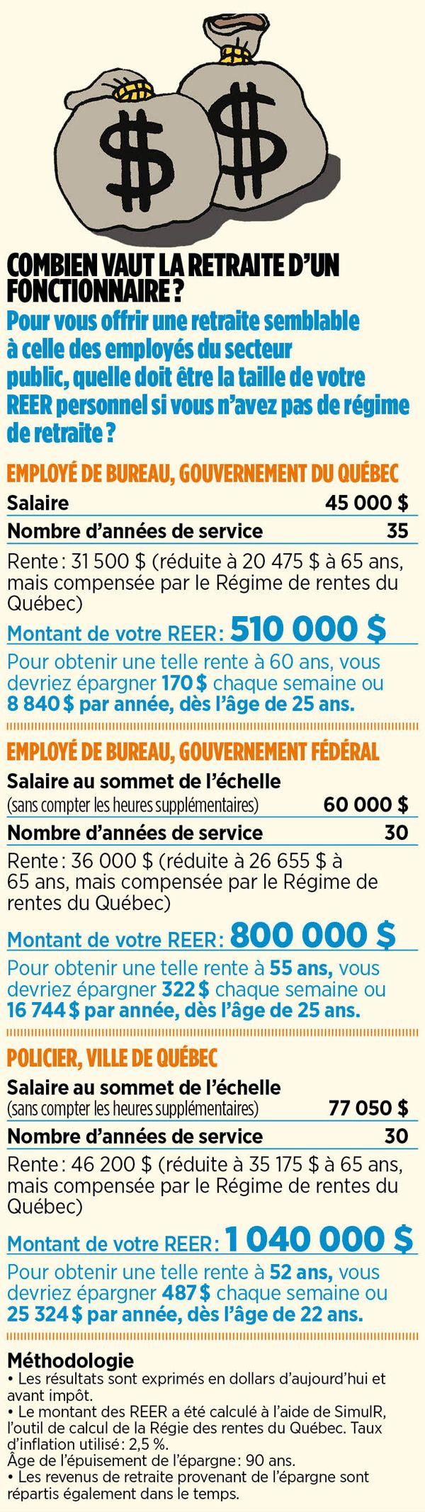 Au Québec, 61 % des travailleurs n'ont pas de régime de retraite reconnu, alors que près d'un million d'employés du secteur public en ont un, financé en grande partie par l'employeur, donc les contribuables. L'affrontement s'annonce rude.
