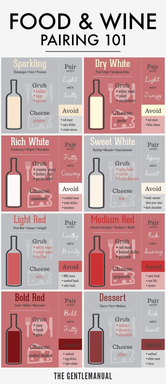 Need a quick wine guide?  This wine pairing guide will guide you to the correct wine sections in your local grocery store!