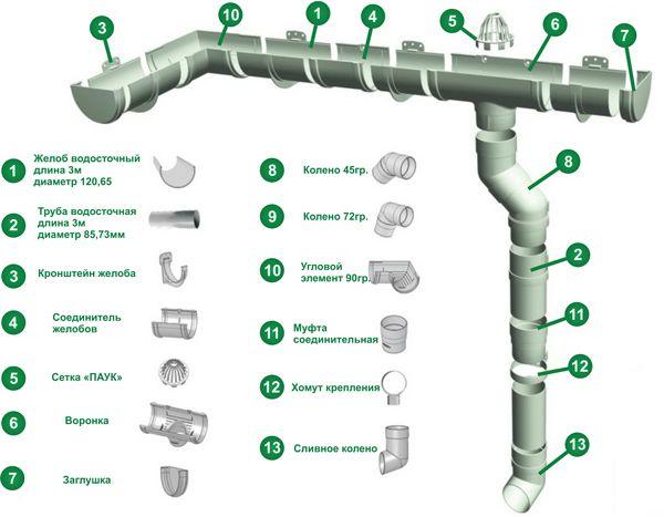 Схема водосточной системы крышы