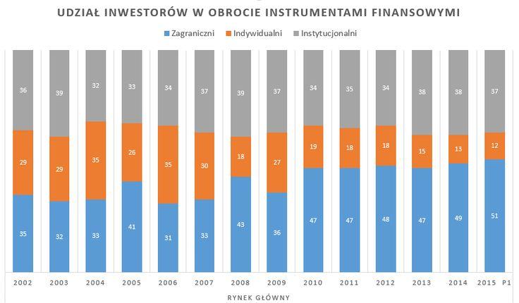 Udział inwestorów w obrocie instrumentami finansowymi
