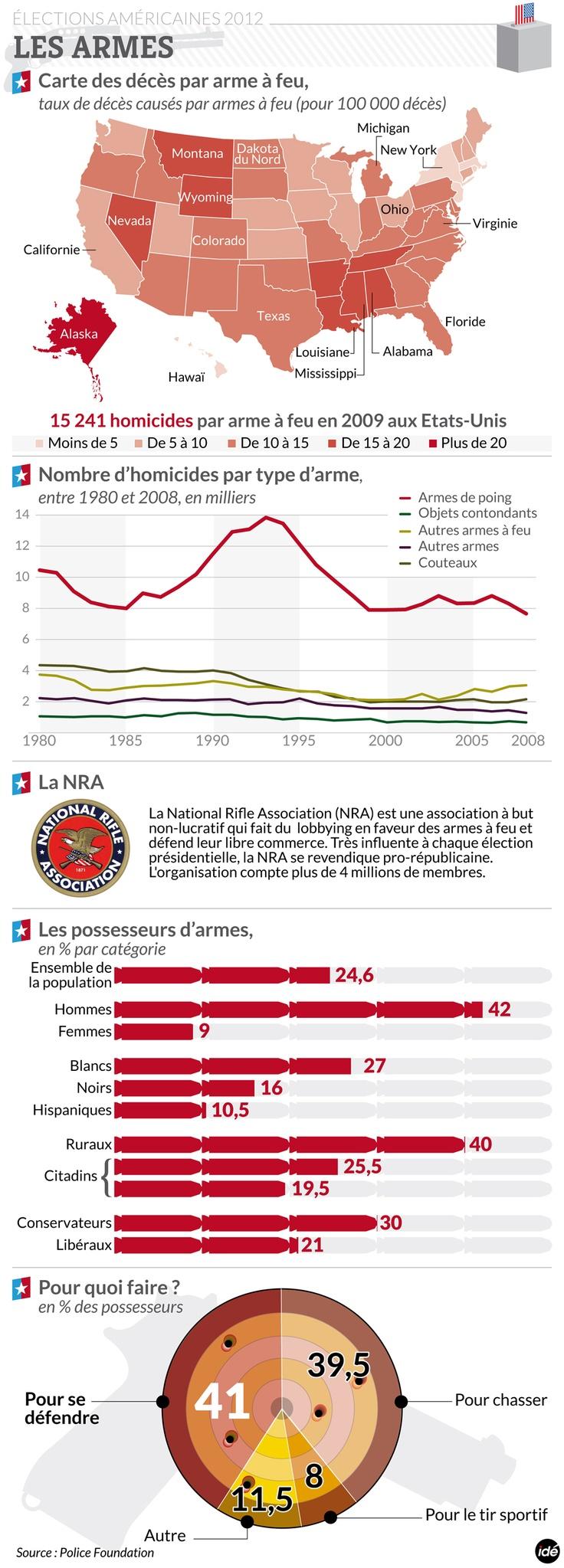 INFOGRAPHIE. Les armes à feu aux Etats-Unis - Le Nouvel Observateur