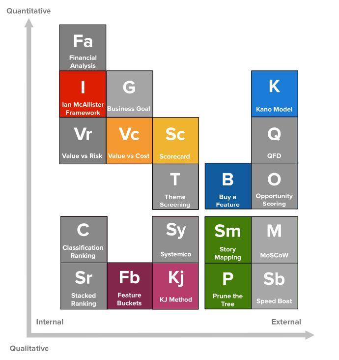 68 best u003cu003c System Analysis \ Design u003eu003e images on Pinterest - new periodic table app.com
