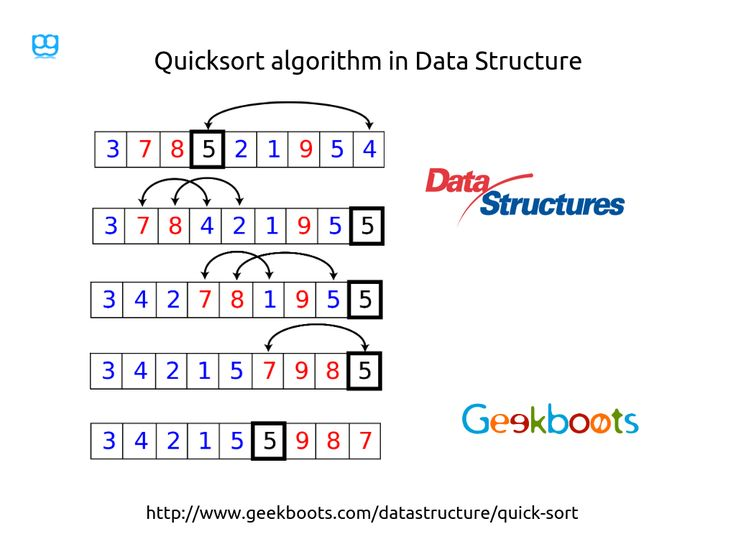 Quicksort or partition-exchange sort is aptly named because, when properly implemented, it is the fastest known general-purpose in-memory sorting algorithm in the average case. Quick sort is a sorting algorithm developed by Tony Hoare that, on average, makes O(n log n) comparisons to sort n items.  #datastructure #quicksort #javaprogramming #cprogramming