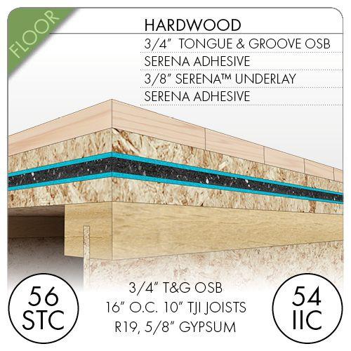 Soundproof a Floor - Premium Soundproofing Floor Products