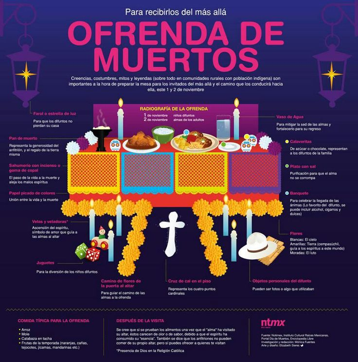 For those of you who speak Spanish - how to make your Days of the Dead altar (ofrenda).